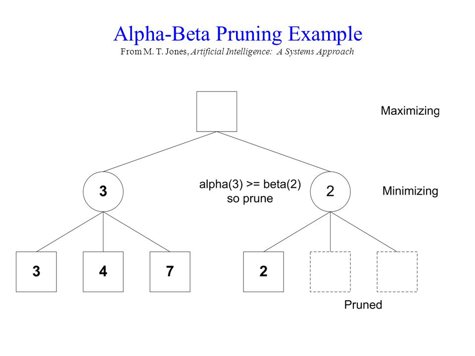 Alpha-Beta Pruning Example From M. T. Jones, Artificial Intelligence: A Systems Approach