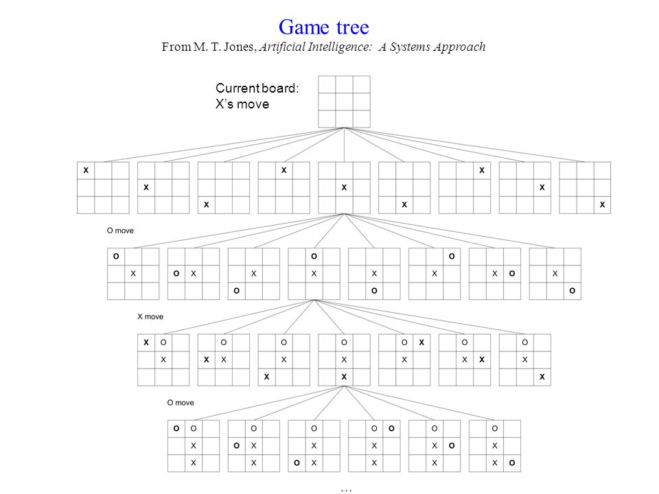 Game tree From M. T. Jones, Artificial Intelligence: A Systems Approach Current board: Xs move
