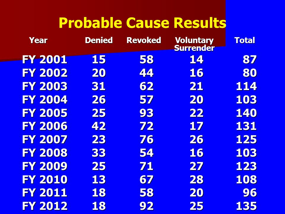 Probable Cause Results Year Denied Revoked Voluntary Total Surrender Year Denied Revoked Voluntary Total Surrender FY 200115581487 FY 200220441680 FY