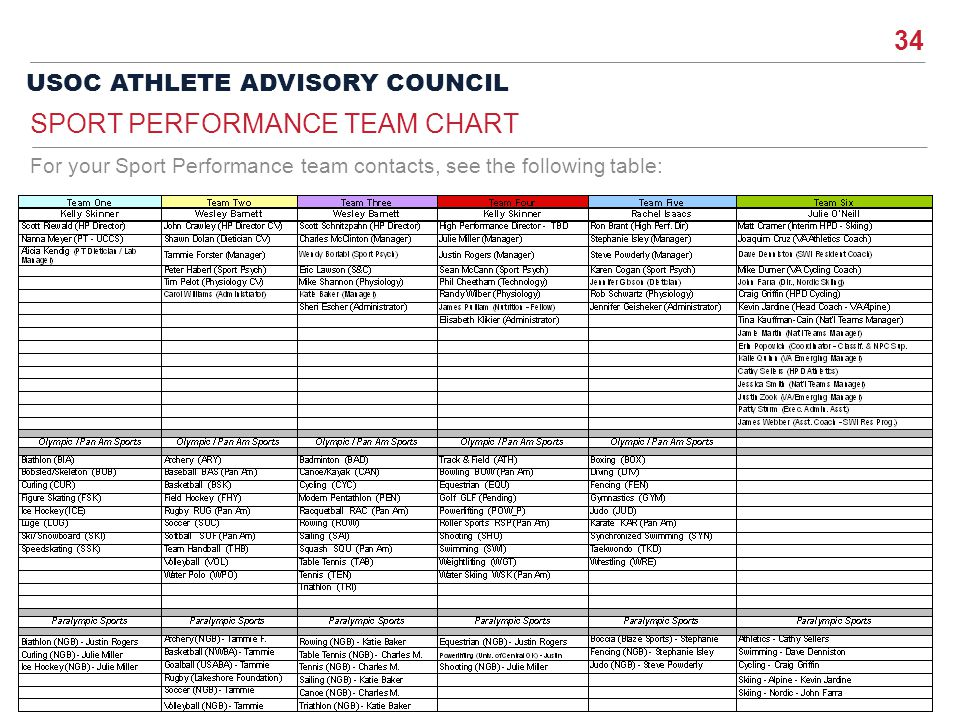 34 USOC ATHLETE ADVISORY COUNCIL For your Sport Performance team contacts, see the following table: SPORT PERFORMANCE TEAM CHART