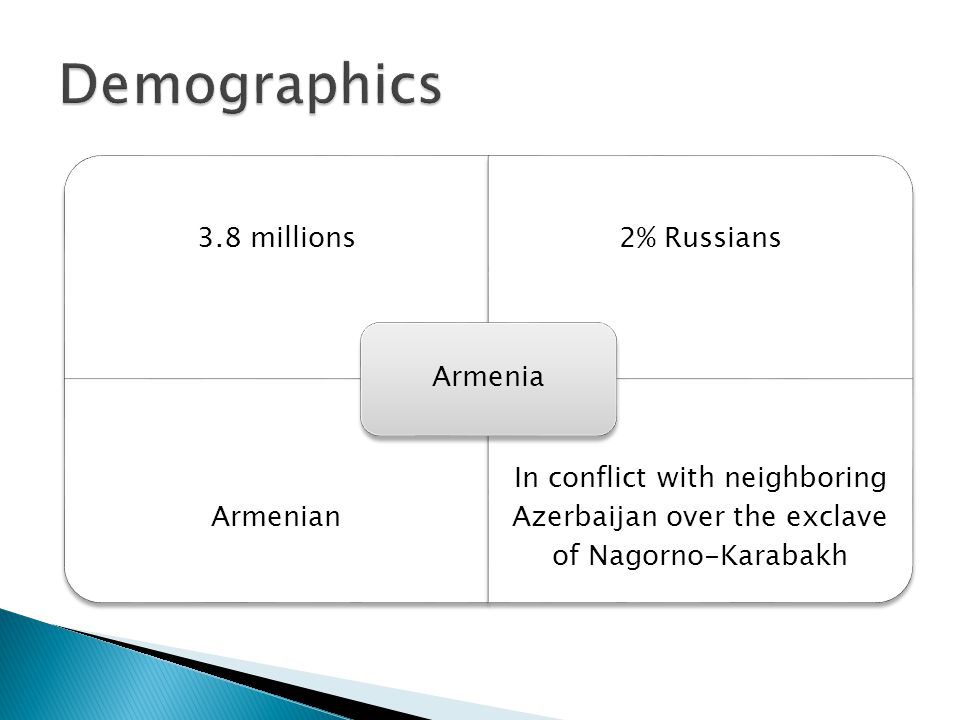 3.8 millions2% Russians Armenian In conflict with neighboring Azerbaijan over the exclave of Nagorno-Karabakh Armenia