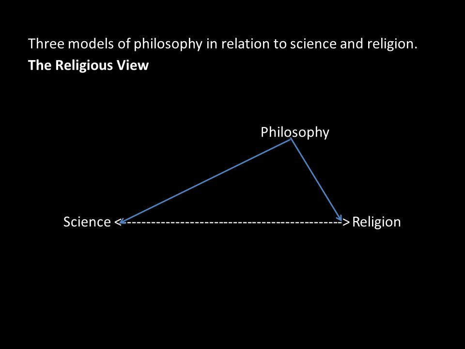 Three models of philosophy in relation to science and religion. The Religious View Philosophy Science Religion