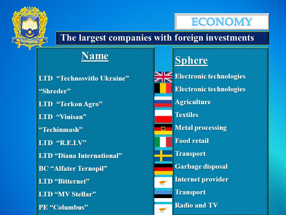 The largest companies with foreign investments Name LTD Technosvitlo Ukraine Shreder LTD Terkon Agro LTD Vinisan Techinmash LTD R.E.I.V LTD Diana International BC Alfater Ternopil LTD Bitternet LTD MV Stellar PE Columbus Sphere Electronic technologies AgricultureTextiles Metal processing Food retail Transport Garbage disposal Internet provider Transport Radio and TV