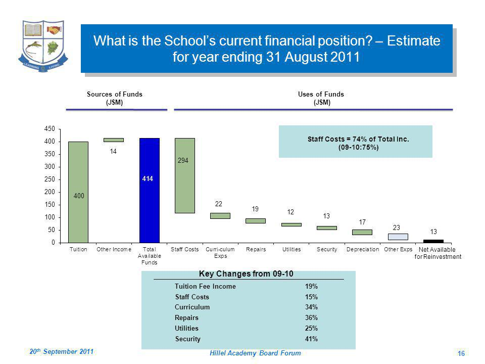 Hillel Academy Board Forum 16 What is the Schools current financial position.