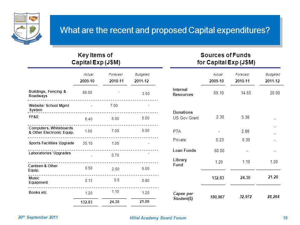 Hillel Academy Board Forum18 Key Items of Capital Exp (J$M) What are the recent and proposed Capital expenditures.