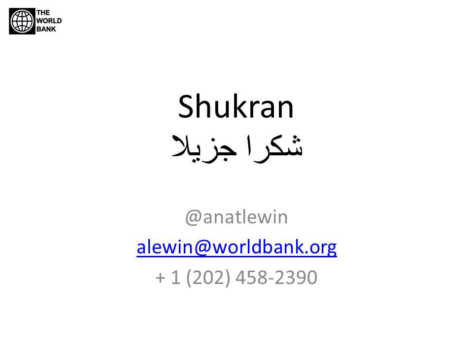 Shukran شكرا جزيلا @anatlewin alewin@worldbank.org + 1 (202) 458-2390
