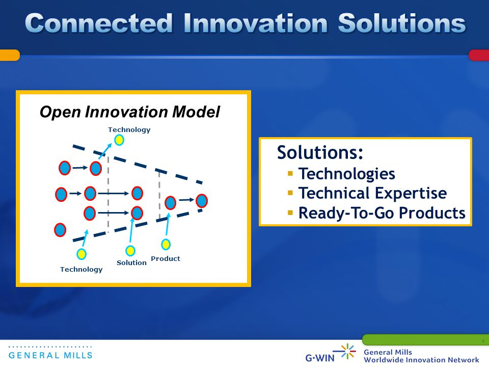 Open Innovation Model Technology Solution Product Technology 6 Solutions: Technologies Technical Expertise Ready-To-Go Products