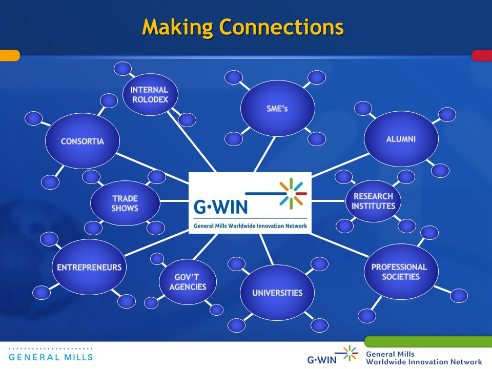How We Will Make Connections 8 Inviting Through NetworkingInviting Through GWIN