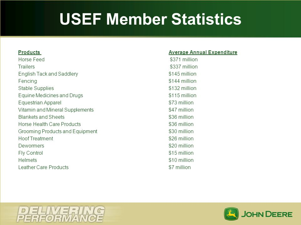 USEF Member Statistics Products Average Annual Expenditure Horse Feed $371 million Trailers $337 million English Tack and Saddlery $145 million Fencin