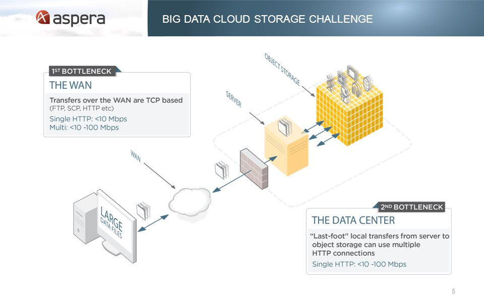 BIG DATA CLOUD STORAGE CHALLENGE 5