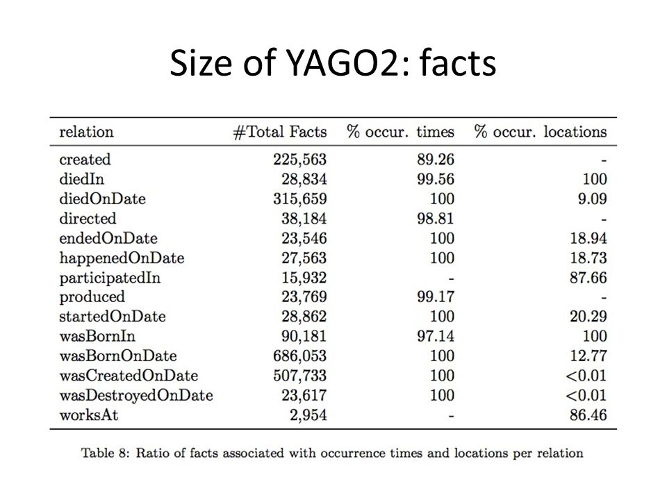 Size of YAGO2: facts
