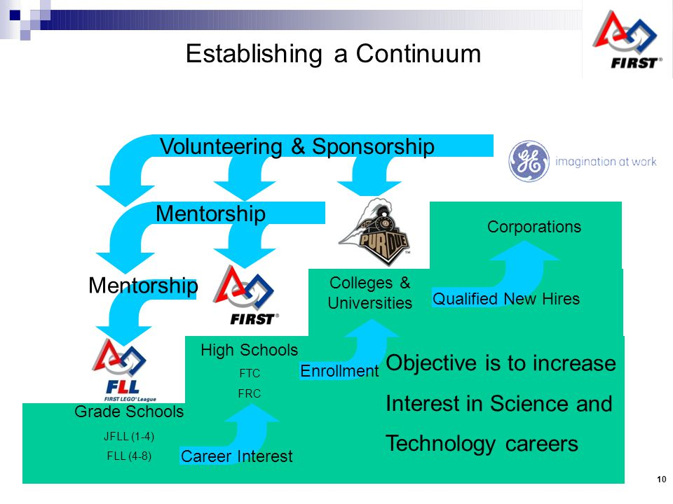 Establishing a Continuum Corporations Colleges & Universities Grade Schools JFLL (1-4) FLL (4-8) High Schools FTC FRC Mentorship Career Interest Enrollment Volunteering & Sponsorship Objective is to increase Interest in Science and Technology careers Mentorship Qualified New Hires 10