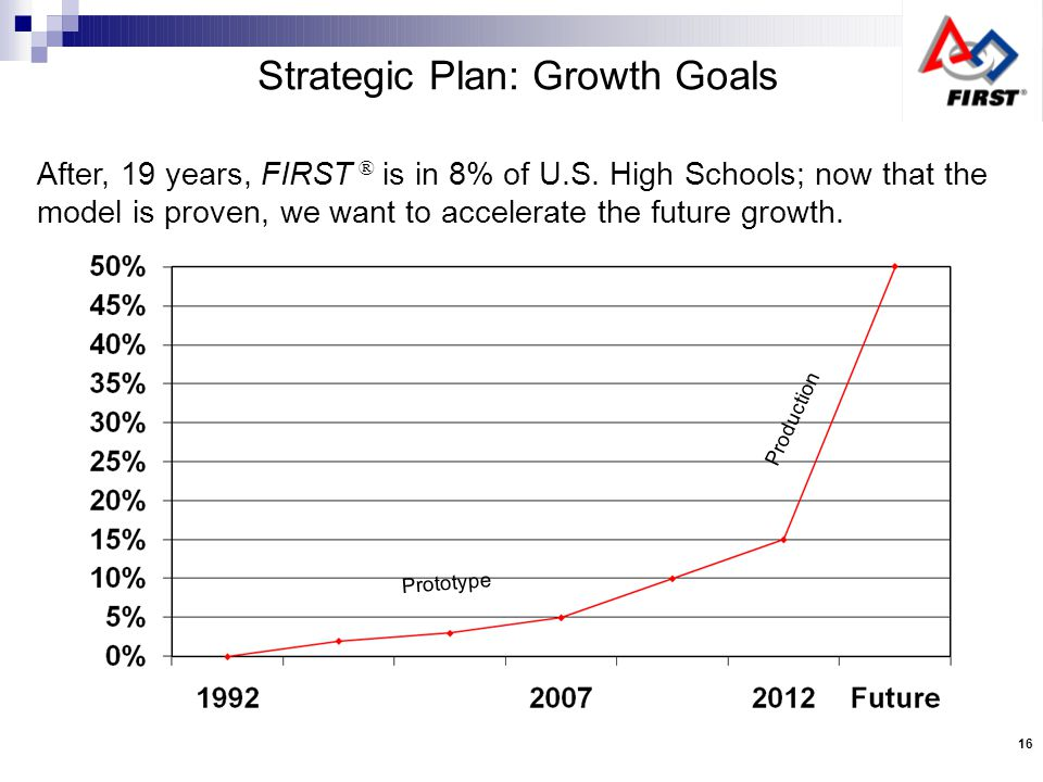 Strategic Plan: Growth Goals Prototype Production After, 19 years, FIRST ® is in 8% of U.S.