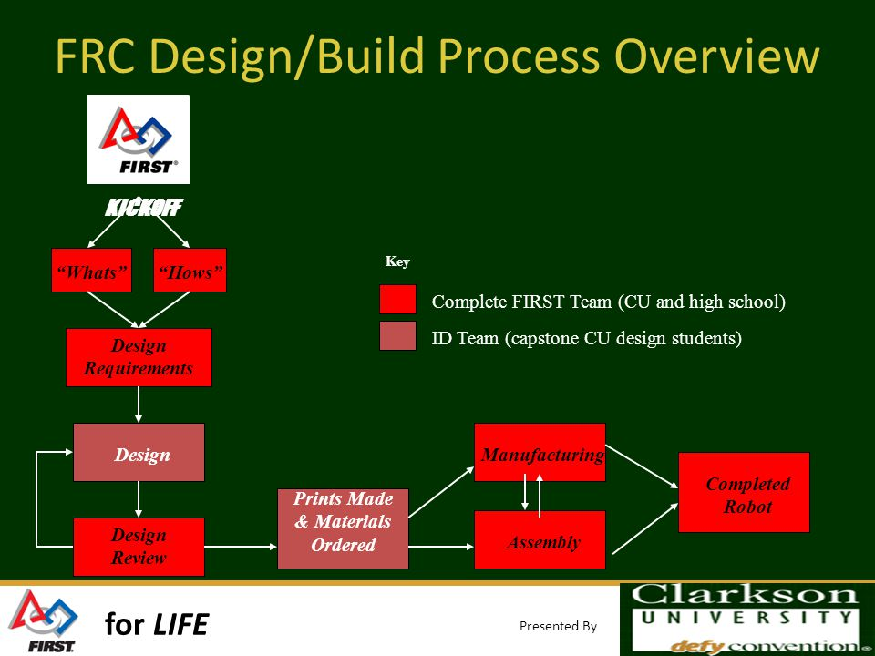 for LIFE Presented By FRC Design/Build Process Overview KICKOFF WhatsHows Design Requirements Design Design Review Prints Made & Materials Ordered Manufacturing Assembly Completed Robot Complete FIRST Team (CU and high school) ID Team (capstone CU design students) Key