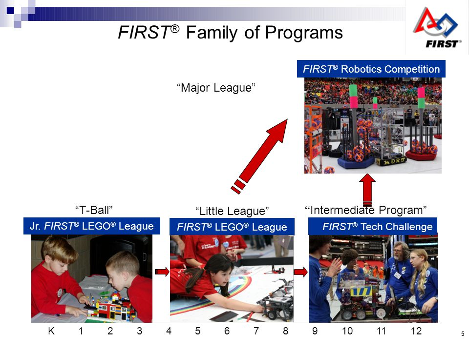 K 1 2 3 4 5 6 7 8 9 10 11 12 FIRST ® LEGO ® League T-Ball Little League Intermediate Program Major League FIRST ® Family of Programs Jr.