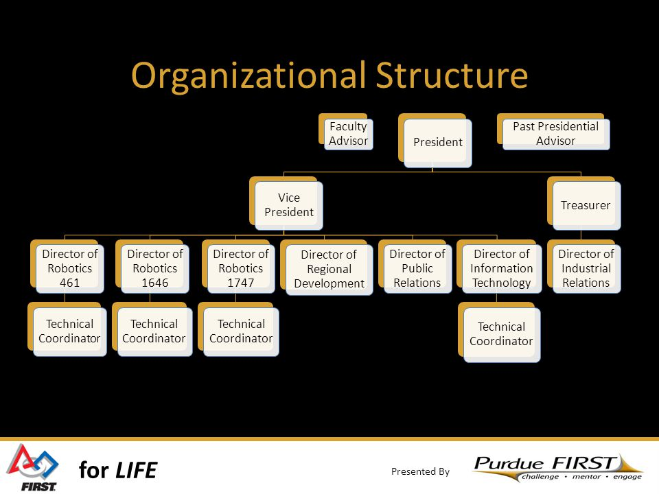 for LIFE Presented By Organizational Structure Faculty Advisor President Vice President Director of Robotics 461 Technical Coordinator Director of Robotics 1646 Technical Coordinator Director of Robotics 1747 Technical Coordinator Director of Regional Development Director of Public Relations Director of Information Technology Technical Coordinator Treasurer Director of Industrial Relations Past Presidential Advisor