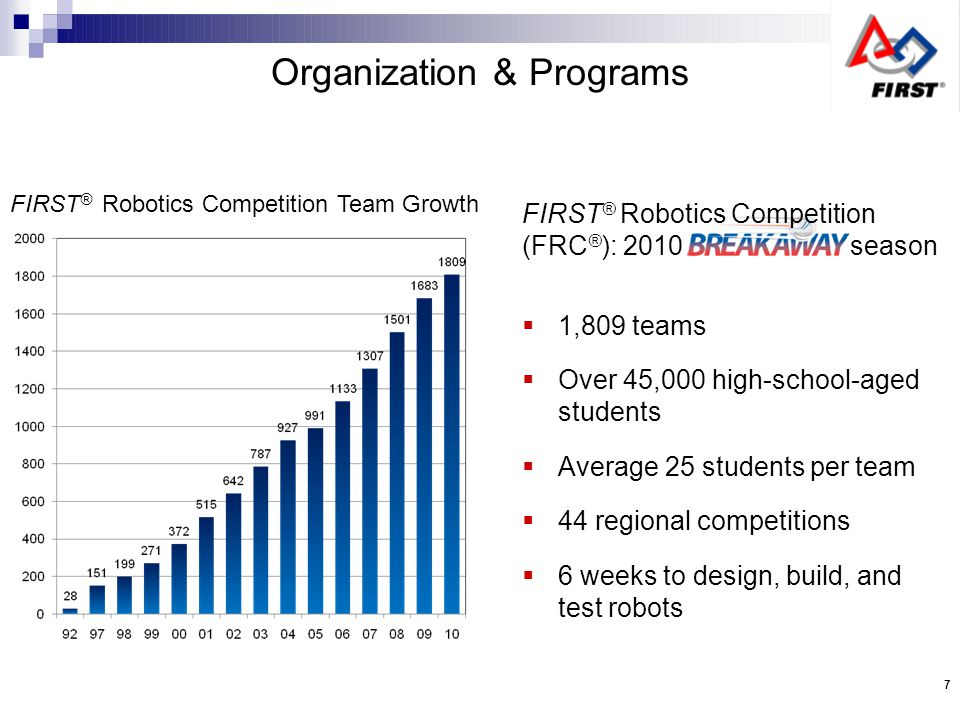 Organization & Programs FIRST ® Robotics Competition (FRC ® ): 2010 season 1,809 teams Over 45,000 high-school-aged students Average 25 students per team 44 regional competitions 6 weeks to design, build, and test robots FIRST ® Robotics Competition Team Growth 7