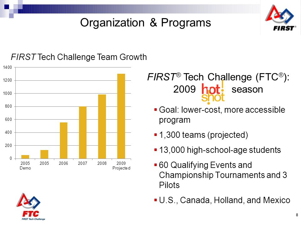 Organization & Programs FIRST ® LEGO ® League (FLL ® ): 2009 Season 14,600 teams (projected) 146,000 middle-school-age students 50+ countries 450+ qualifying events 85+ Championship tournaments 1,500 Junior FIRST ® LEGO ® League (Jr.FLL ® ) teams for 6 to 9 year-olds FIRST ® LEGO ® League Team Growth Outside US and Canada US and Canada 9