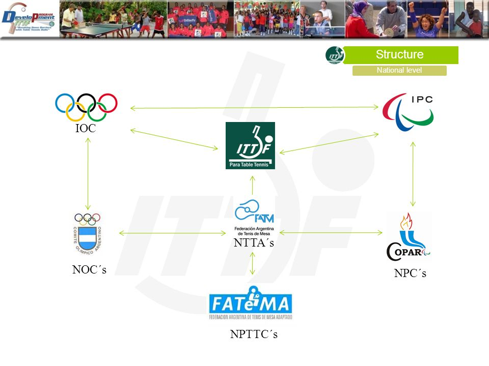 Structure National level IOC NPTTC´s NTTA´s NPC´s NOC´s