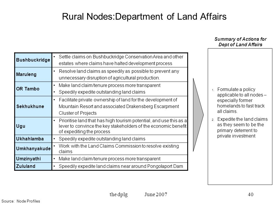 the dplg June 200740 Rural Nodes:Department of Land Affairs Bushbuckridge Settle claims on Bushbuckridge Conservation Area and other estates where claims have halted development process Maruleng Resolve land claims as speedily as possible to prevent any unnecessary disruption of agricultural production.