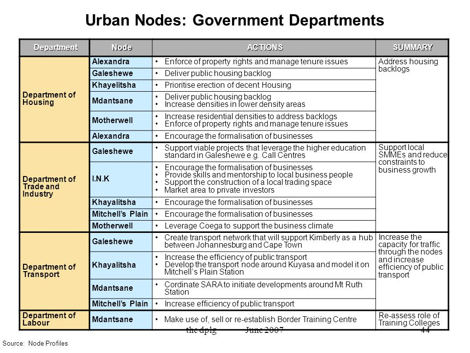 the dplg June 200744 Urban Nodes: Government DepartmentsDepartmentNodeACTIONSSUMMARY Department of Housing AlexandraEnforce of property rights and manage tenure issues Address housing backlogs GalesheweDeliver public housing backlog KhayelitshaPrioritise erection of decent Housing Mdantsane Deliver public housing backlog Increase densities in lower density areas Motherwell Increase residential densities to address backlogs Enforce of property rights and manage tenure issues AlexandraEncourage the formalisation of businesses Department of Trade and Industry Galeshewe Support viable projects that leverage the higher education standard in Galeshewe e.g.