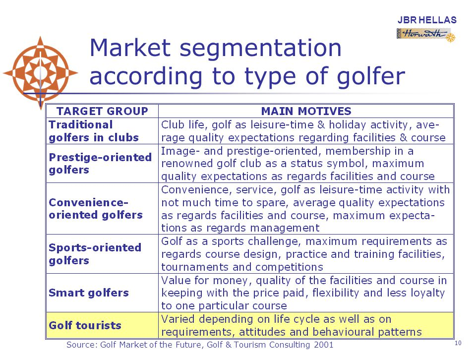 JBR HELLAS 10 Market segmentation according to type of golfer Source: Golf Market of the Future, Golf & Tourism Consulting 2001