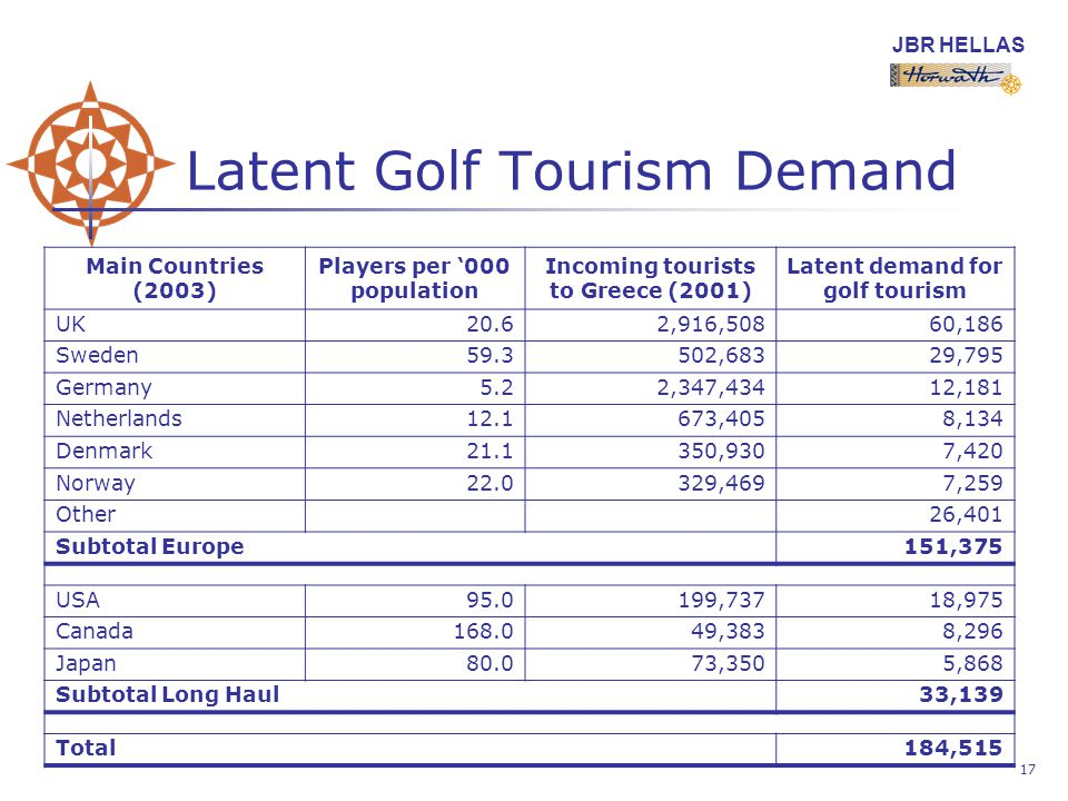 JBR HELLAS 17 Latent Golf Tourism Demand Main Countries (2003) Players per 000 population Incoming tourists to Greece (2001) Latent demand for golf tourism UK20.62,916,50860,186 Sweden ,68329,795 Germany5.22,347,43412,181 Netherlands ,4058,134 Denmark ,9307,420 Norway ,4697,259 Other26,401 Subtotal Europe151,375 USA ,73718,975 Canada ,3838,296 Japan80.073,3505,868 Subtotal Long Haul33,139 Total184,515
