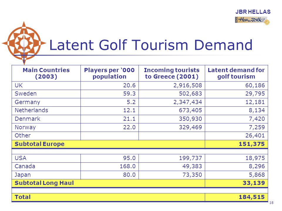 JBR HELLAS 18 Latent Golf Tourism Demand Main Countries (2003) Players per 000 population Incoming tourists to Greece (2001) Latent demand for golf tourism UK20.62,916,50860,186 Sweden ,68329,795 Germany5.22,347,43412,181 Netherlands ,4058,134 Denmark ,9307,420 Norway ,4697,259 Other26,401 Subtotal Europe151,375 USA ,73718,975 Canada ,3838,296 Japan80.073,3505,868 Subtotal Long Haul33,139 Total184,515