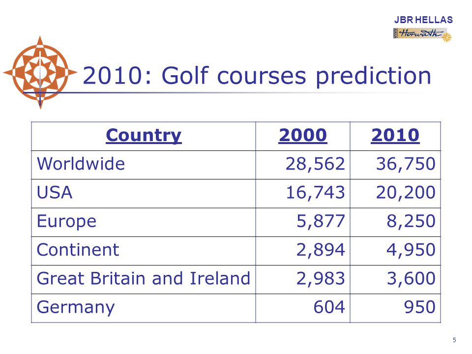 JBR HELLAS 5 2010: Golf courses prediction Country20002010 Worldwide28,56236,750 USA16,74320,200 Europe5,8778,250 Continent2,8944,950 Great Britain and Ireland2,9833,600 Germany604950