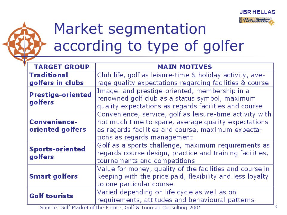 JBR HELLAS 9 Market segmentation according to type of golfer Source: Golf Market of the Future, Golf & Tourism Consulting 2001