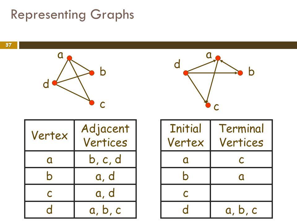 Representing Graphs 37 a b c d a b c d a, db c a, b, cd b, c, da Adjacent Vertices Vertex ab c a, b, cd ca Terminal Vertices Initial Vertex