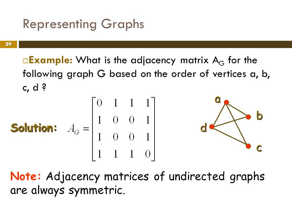 Representing Graphs 39 Example: What is the adjacency matrix A G for the following graph G based on the order of vertices a, b, c, d ?ab c d Solution: