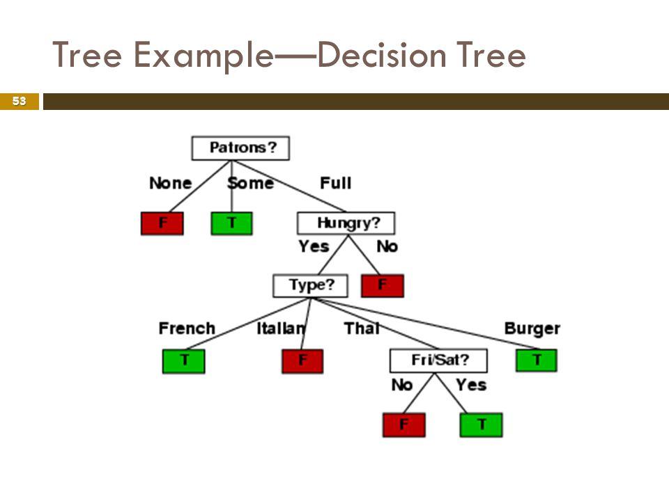 Tree ExampleDecision Tree 53
