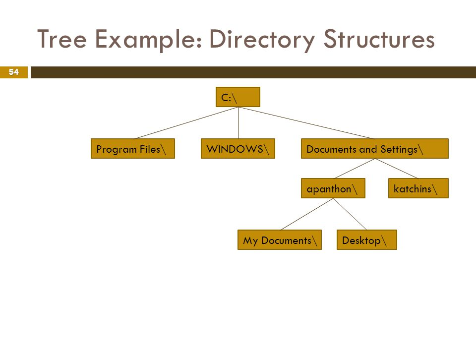 Tree Example: Directory Structures 54 C:\ WINDOWS\Documents and Settings\Program Files\ apanthon\katchins\ My Documents\Desktop\