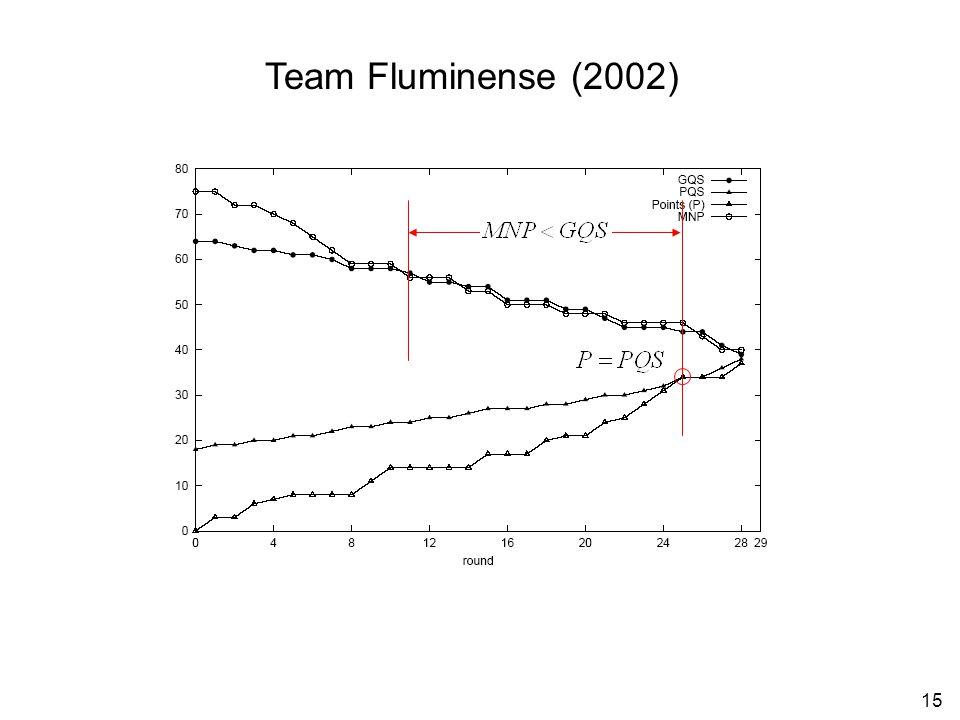 15 Team Fluminense (2002)
