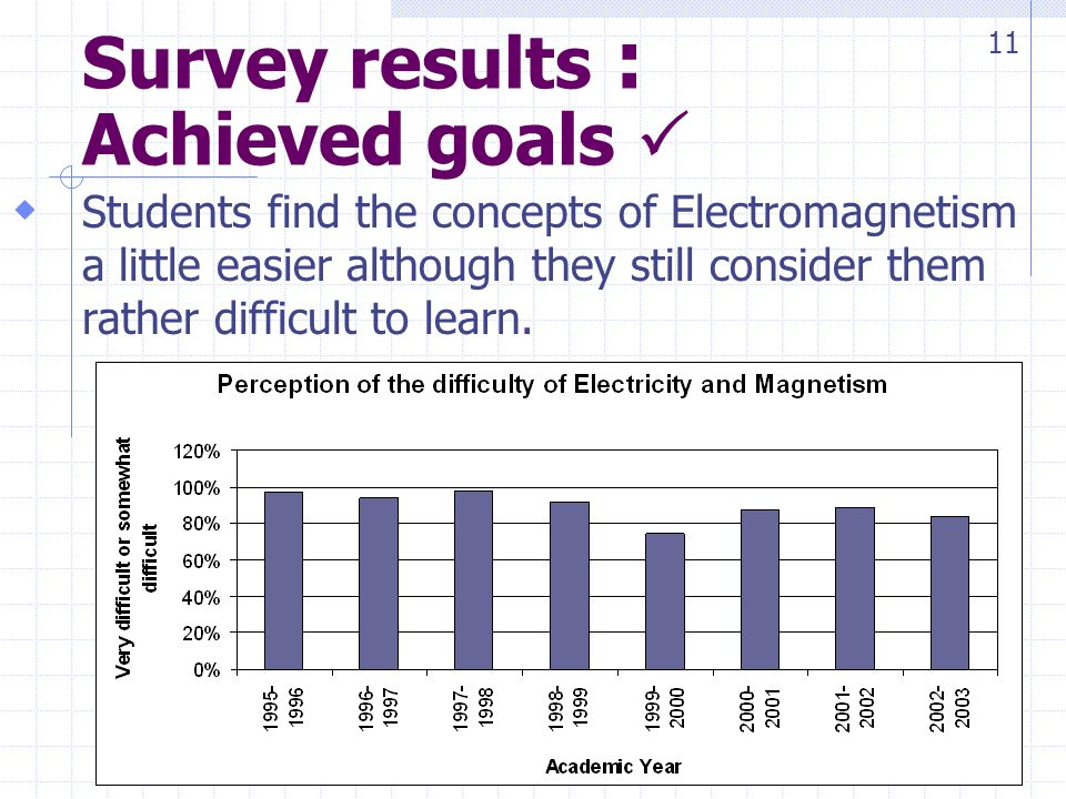 Survey results : Achieved goals Students find the concepts of Electromagnetism a little easier although they still consider them rather difficult to learn.