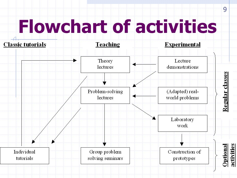 Flowchart of activities 9