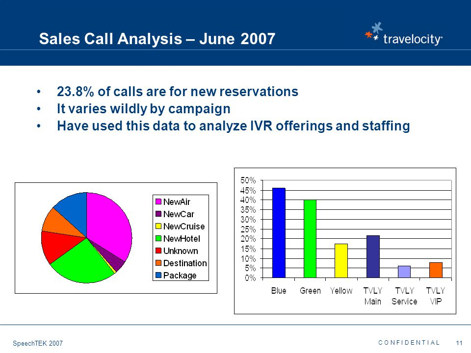 C O N F I D E N T I A L 11 SpeechTEK 2007 Sales Call Analysis – June 2007 23.8% of calls are for new reservations It varies wildly by campaign Have used this data to analyze IVR offerings and staffing