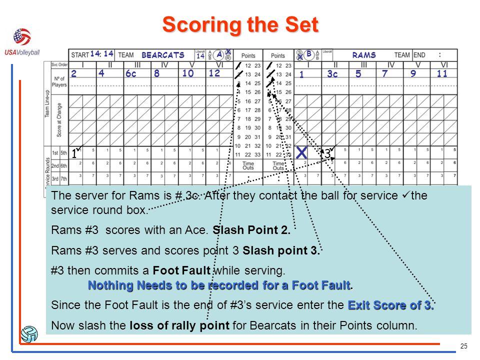 24 BEARCATS X X A B RAMS 14 2 46c81012 1 3c57911 X 14 X Bearcats #2 scores a point. Slash point 1 in the points column. Bearcats #2 serves again. You