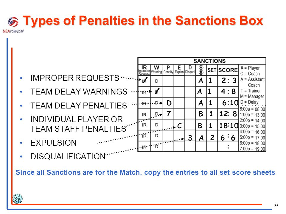 35 SANCTIONS BOX On the bottom left corner of the score sheet is the SANCTIONS box. This box is used to record common penalties.
