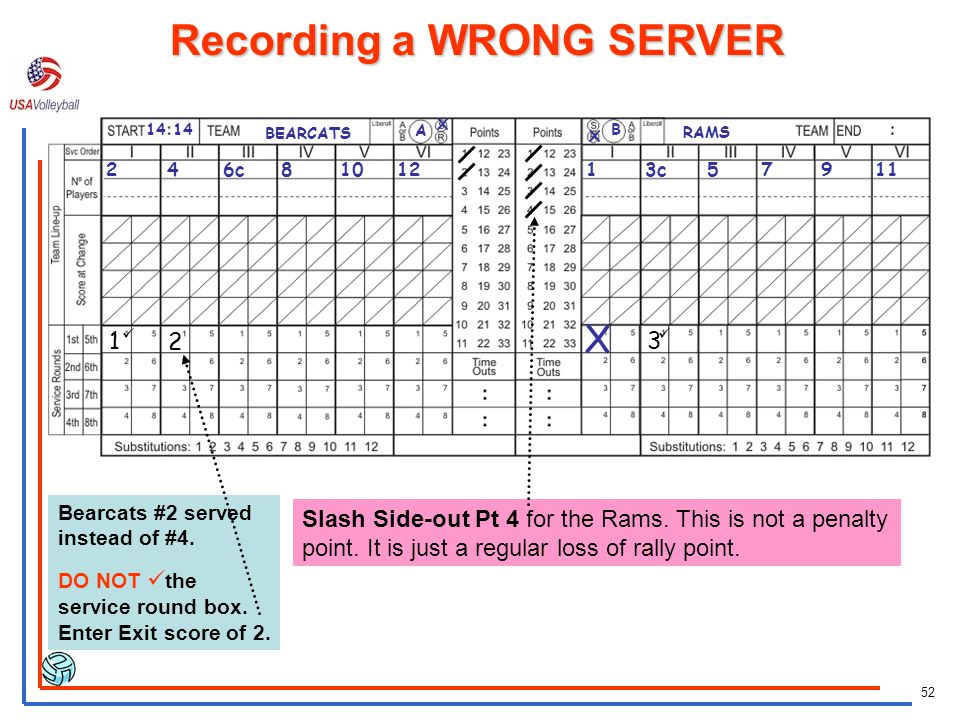 51 WRONG SERVER If the Wrong player serves the ball, DO NOT tell the 2 nd Referee until AFTER the ball has been contacted for serve place aIf this is