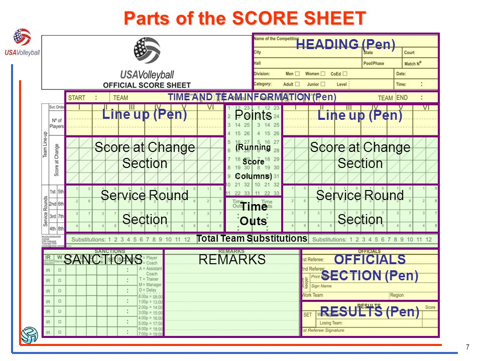 6 Non Deciding set score sheet Deciding set score sheet Libero tracking sheet Line-up sheet for each team Two set score sheet