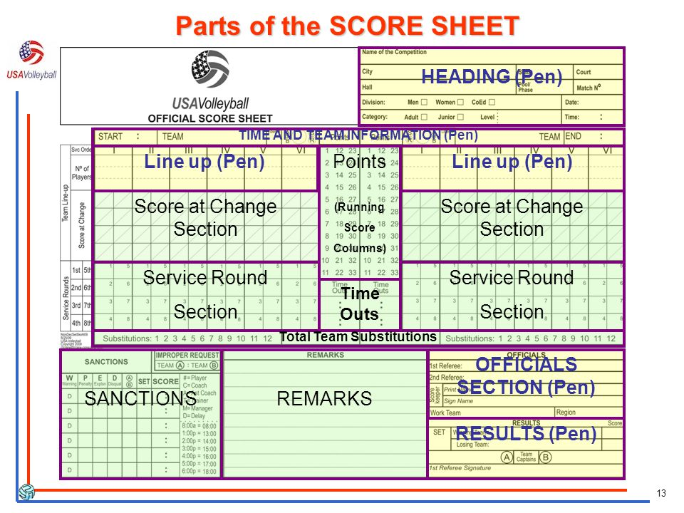 13 Parts of the SCORE SHEET HEADING (Pen) OFFICIALS SECTION (Pen) RESULTS (Pen) TIME AND TEAM INFORMATION (Pen) Score at Change Section Service Round Section Line up (Pen) Service Round Section Points (Running Score Columns) Time Outs SANCTIONSREMARKS Total Team Substitutions