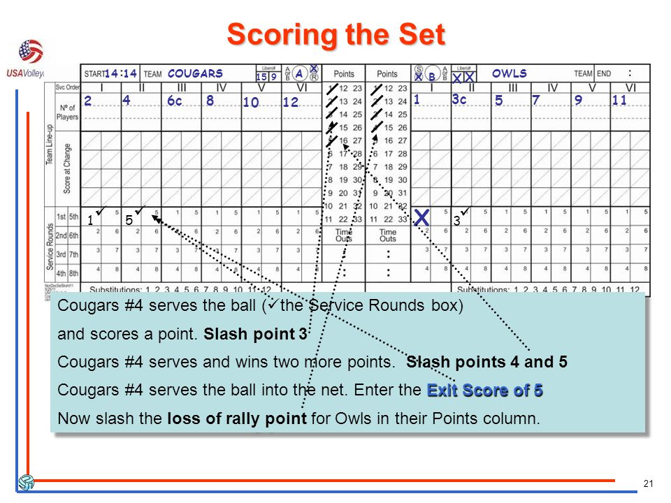 21 X 1 X Cougars #4 serves the ball ( the Service Rounds box) and scores a point.