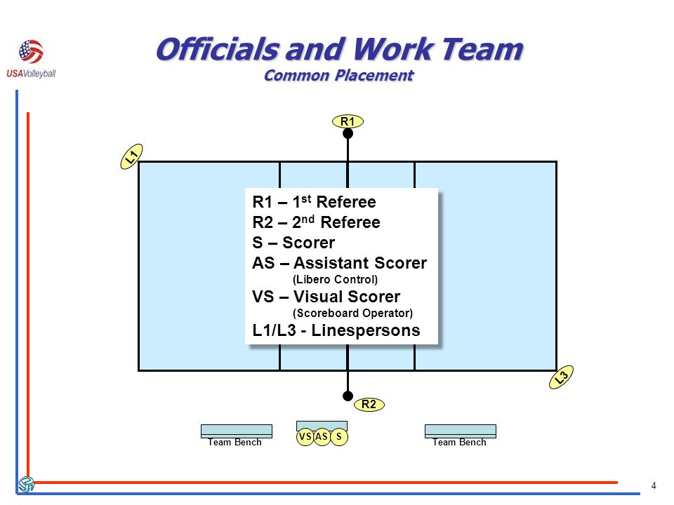 4 Officials and Work Team Common Placement R2 L1 L3 R1 VS Team Bench R1 – 1 st Referee R2 – 2 nd Referee S – Scorer AS – Assistant Scorer (Libero Cont