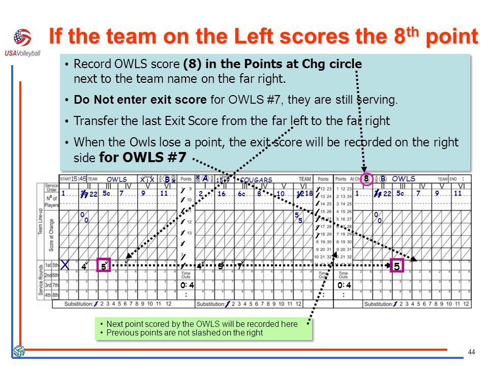 44 8 2 16 6c 8 10 12 //// X 15 45 22 0 / / //////////// 0 4 4 5 7 //////////// 4 18 / 5 5 // 5 Record OWLS score (8) in the Points at Chg circle next to the team name on the far right.