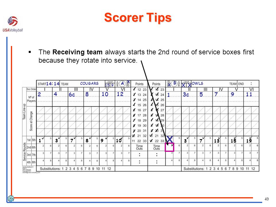 49 COUGARS X X A B OWLS 15 9 2 4 6c 81012 1 3c57911 14 ////// X Scorer Tips 3 7 13 15 19 The Receiving team always starts the 2nd round of service boxes first because they rotate into service.