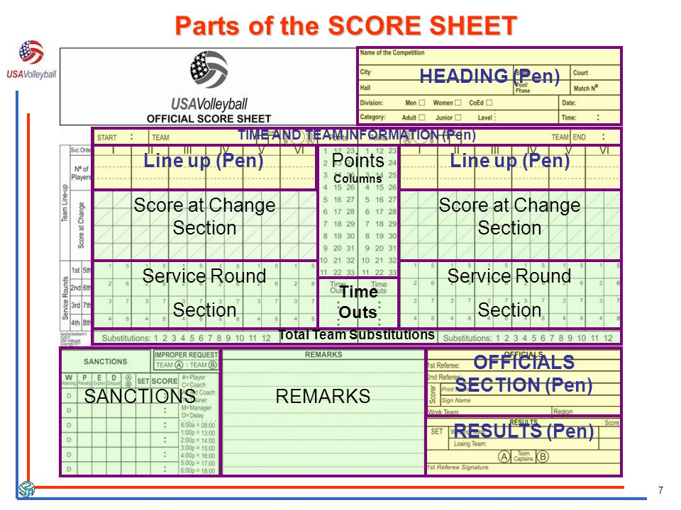 7 Parts of the SCORE SHEET HEADING (Pen) OFFICIALS SECTION (Pen) RESULTS (Pen) TIME AND TEAM INFORMATION (Pen) Score at Change Section Service Round Section Line up (Pen) Service Round Section Points Columns Time Outs SANCTIONSREMARKS Total Team Substitutions