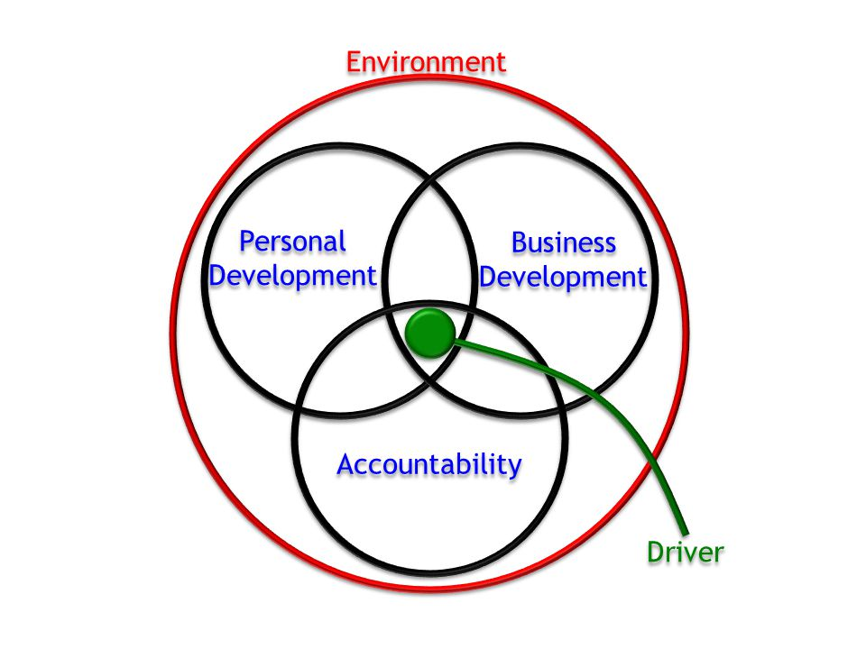 For a business to be truly successful in this day and age, it must use a holistic approach to improvement.