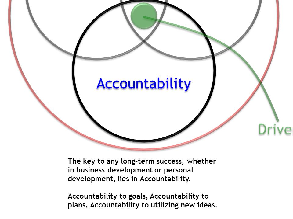 The key to any long–term success, whether in business development or personal development, lies in Accountability. Accountability to goals, Accountabi